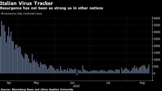Europe Battles Virus Spike With No Appetite for New Lockdowns