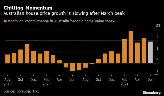 Australia's Red Hot Housing Market Is Showing Signs of Cooling