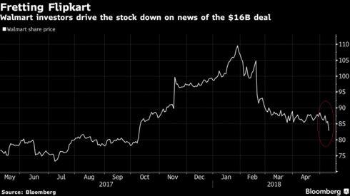 walmart falls after 16 billion flipkart deal bloomberg