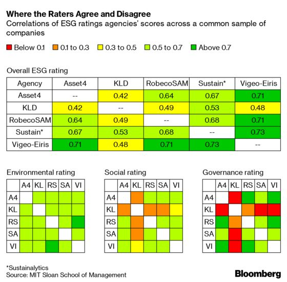 Conflicting ESG Ratings Are Confusing Sustainable Investors