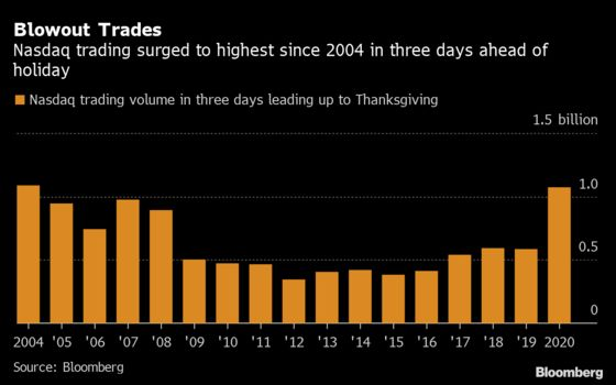 Tech Stocks Trading Defies Holiday Doldrums In Busy Week