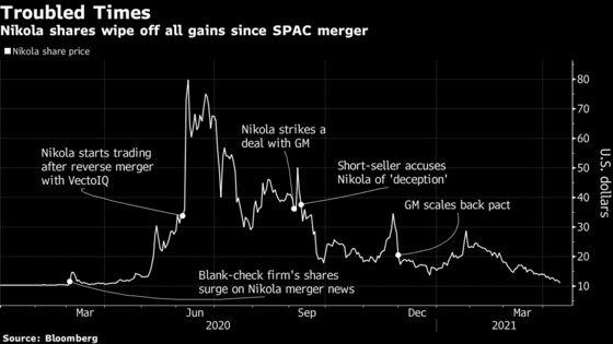 Nikola Nears $10 a Share, Erasing Startup's Post-IPO Gains