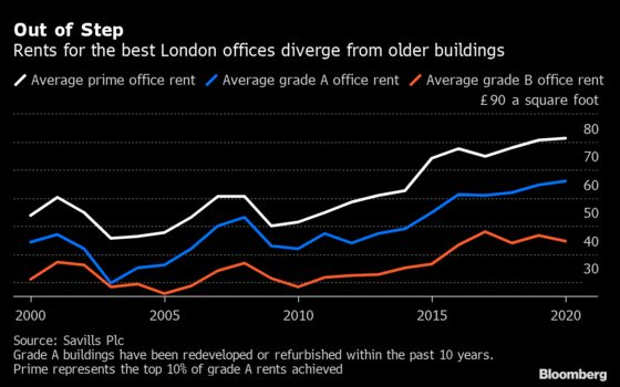 City of London Firms Restart Office Moves After Covid Pause