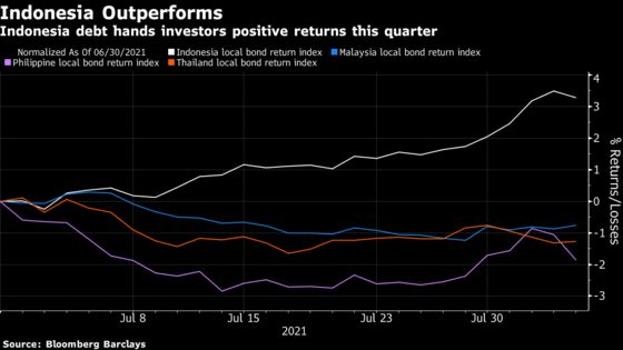 Southeast Asia Assets Go From Bad to Worse as Delta Hurts Region