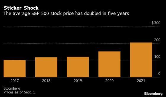 Stocks Are Getting Pricier as S&P Soars, Fewer Firms Do Splits
