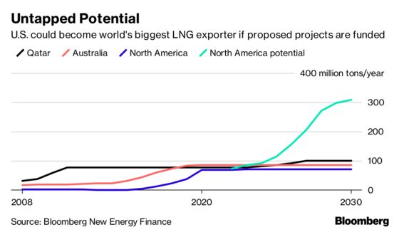 Trade Tensions Loom Over World's Fastest-Growing Fossil Fuel