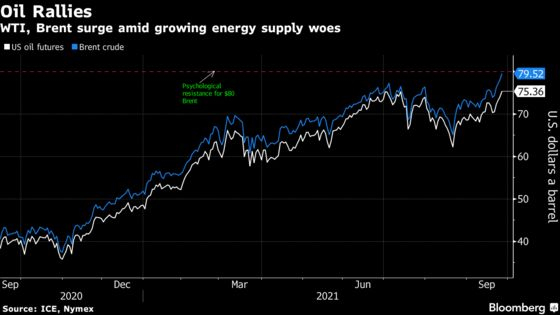 Brent Rises to Highest Since 2018 on Global Energy Crunch