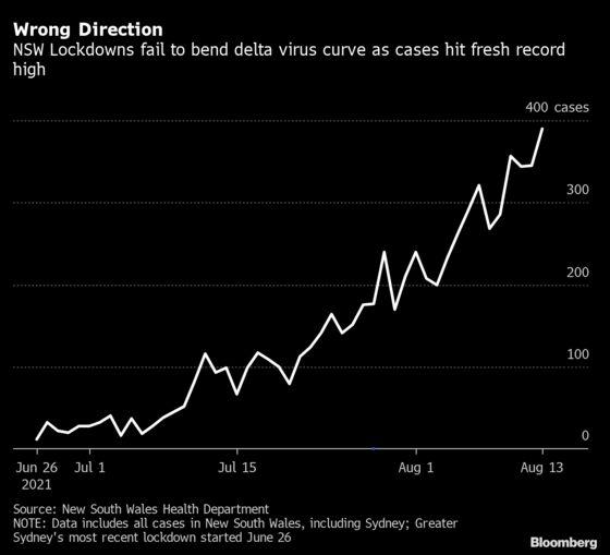 Fresh Sydney Record Risks Erasing Australia's Pandemic Gains