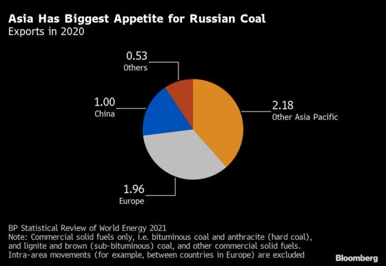 Europe Asking Russia for More Coal Is Set for Disappointment