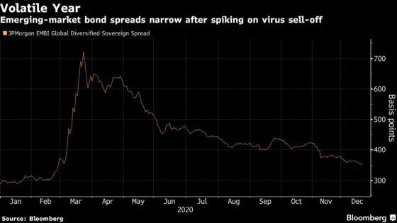 Default Story Far From Over for Virus-Hit Emerging Economies