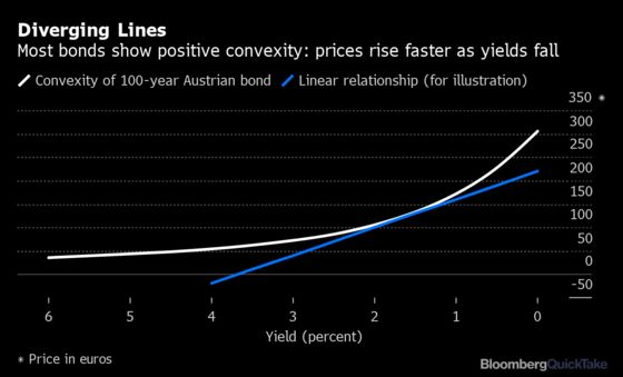 Never Mind Yield Curves, What's Negative Convexity?