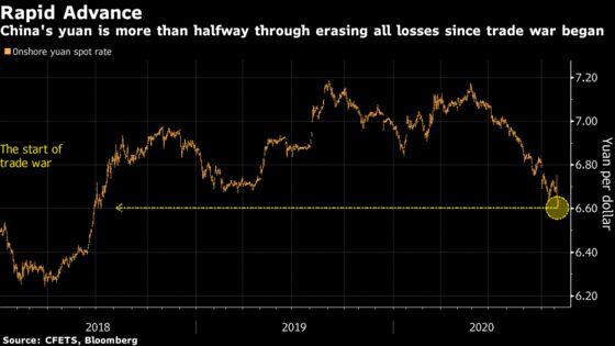Yuan Is Halfway Through Erasing Losses Since Trade War Began