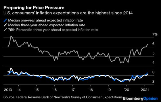 Bond Traders' Inflation Psychosis Won't Go Away Soon