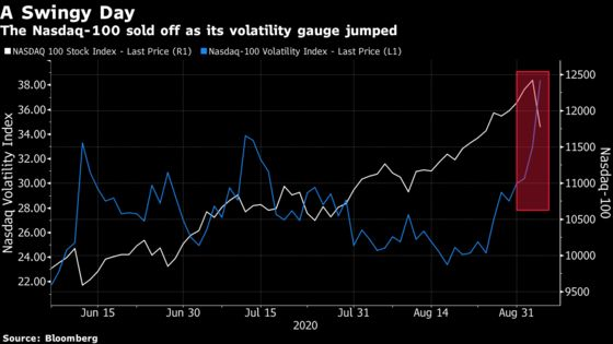 Tech Selloff Seen as Removal of Froth, Not a Warning Sign