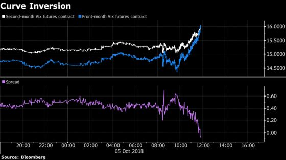 Echoes of February Collapse Reappear in Friday Fear Gauge Inversion