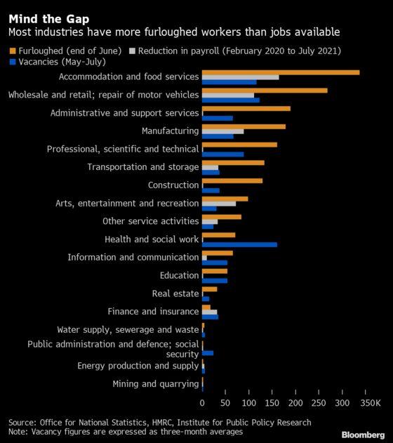 U.K.'s 2.1 Million Hidden 'Jobs Gap' Looms Over the Recovery
