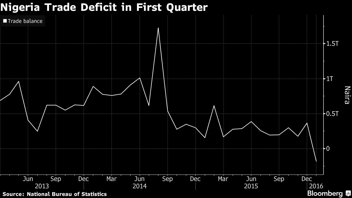Nigeria economy graph