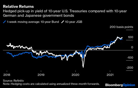 The Real Reason Why U.S. Bond Yields Are Stuck