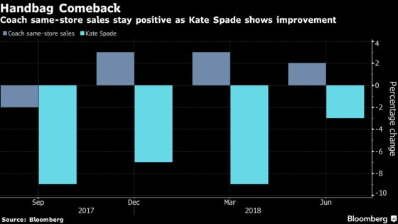 Kate Spade Eyes Rebound as It Breaks Away From Flash Sale Past