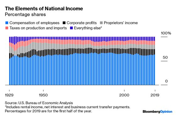Corporate Profits Are Down, But Wages Are Up