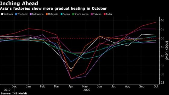 Asia's Factories Recover in October With India Leading Gains