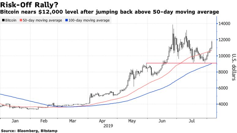 Bitcoin nears $12,000 level after jumping back above 50-day moving average
