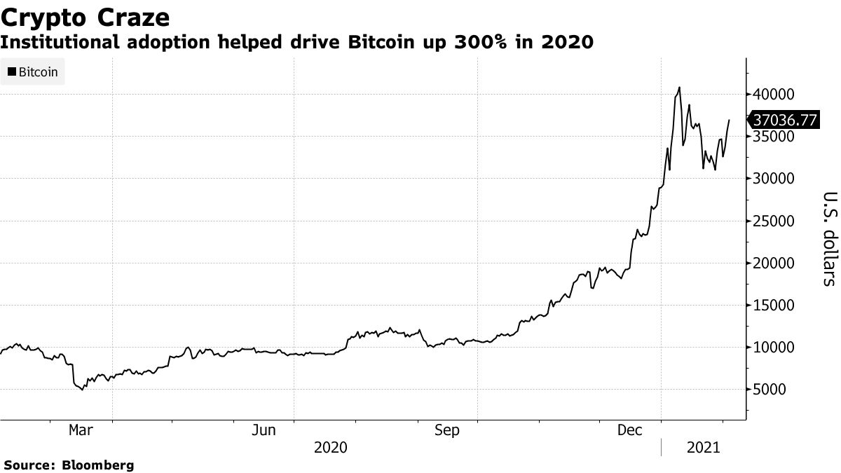 Institutional adoption helped drive Bitcoin up 300% in 2020
