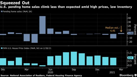 U.S. Pending Home Sales Rose Less Than Forecast on Tight Supply
