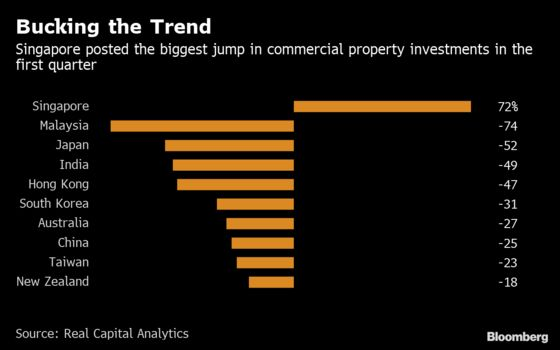 There's One Lone Bright Spot in Asia's Commercial-Property Slump