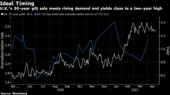Stars Align for U.K Long-Bond Sale as Demand Meets Tight Supply