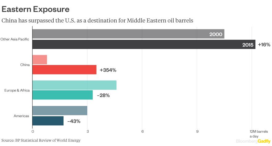 middle-east-barrels