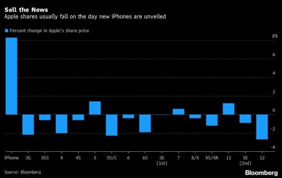 Apple's iPhone Events Are Usually Gloomy Days for Its Stock