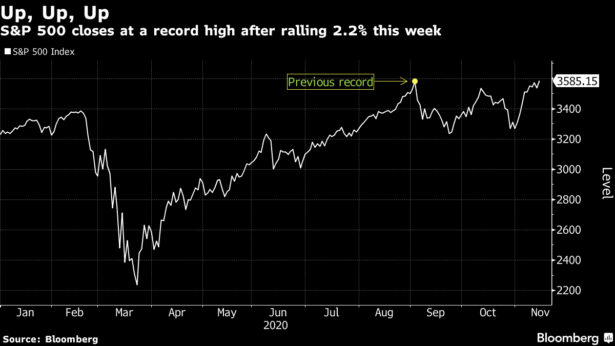 S&P 500 closes at a record high after ralling 2.2% this week