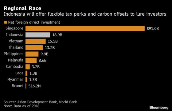 Indonesia Offers Tailormade Tax Breaks, Carbon Offset to Win Investors