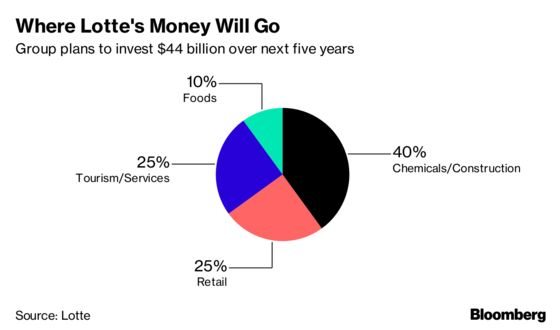 Lotte Says It Plans to Invest $44 Billion Over Next Five Years