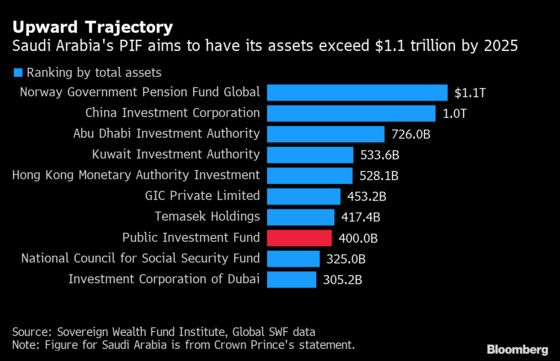 Wall Street's Eyes on Riyadh Just as Wealth Fund Pivots Home