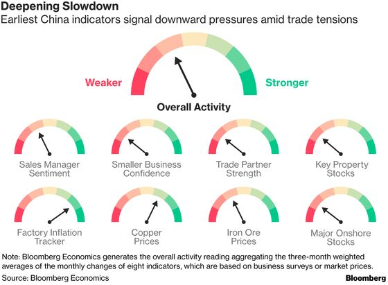 China Slowdown Deepens on Trade Tensions and Weak Credit Growth