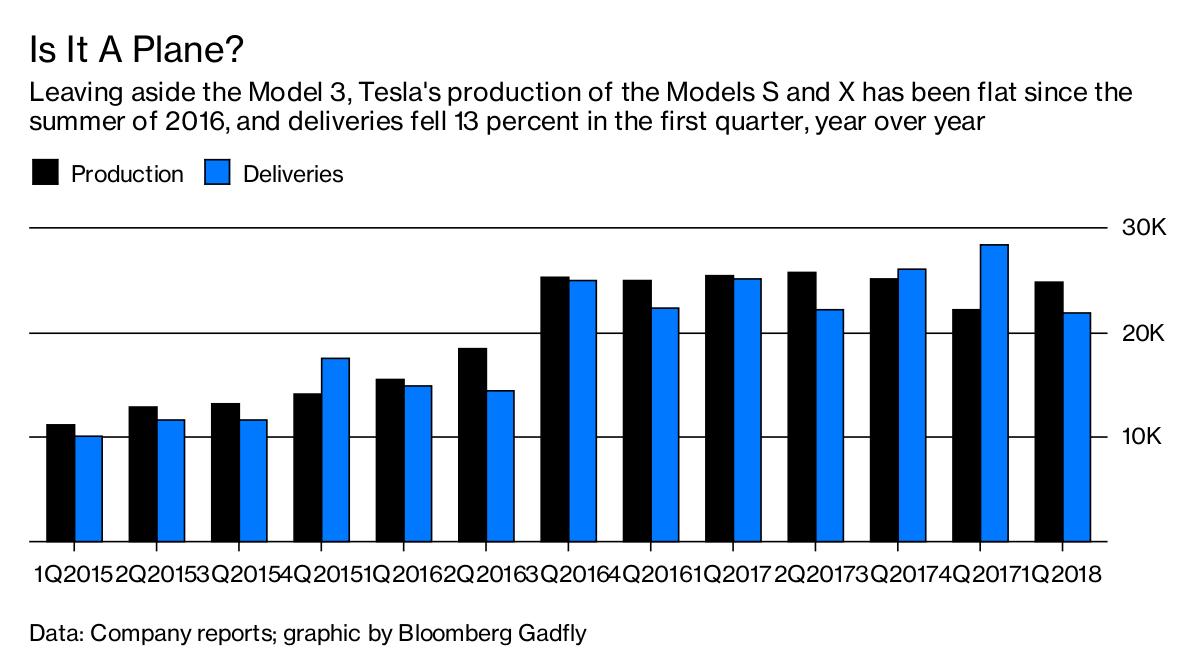 Tesla shares higher after Model 3 production boost