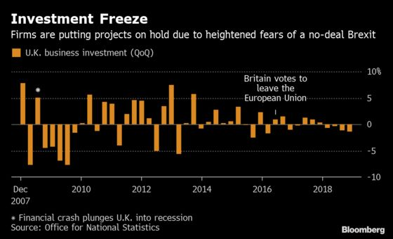 U.K. Economy Wilts as Brexit Jitters Hit Business Investment