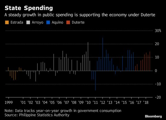 Philippines Building Boom Derails as Lawmakers Fight Over Budget