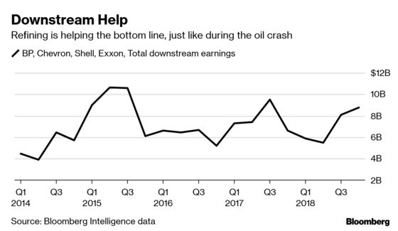 What Crash? Big Oil Proves the Crude Price Is Just a Number