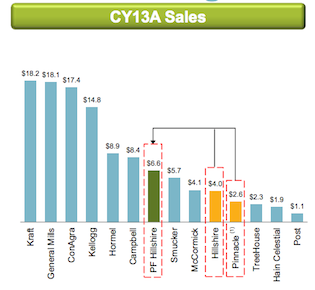 The new company (green) will have larger scale than previously (yellow)