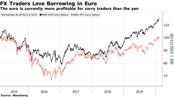 The euro is currently more profitable for carry traders than the yen