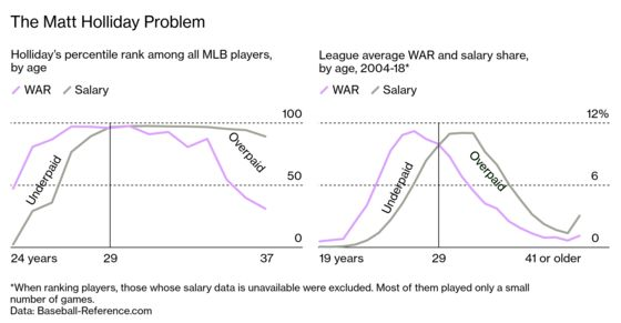 The Era of Mind-Blowing MLB Paydays Could Be Coming to an End