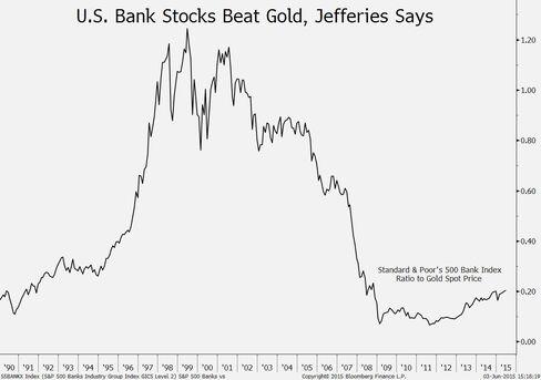U.S. bank stock ratio to gold