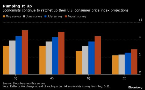 U.S. Inflation Forecasts Keep Rising as Supply Constraints Loom