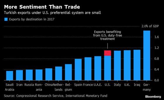 Trump Ends Turkey Benefits -- More Sentiment Than Trade