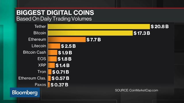 top cryptocurrency gains