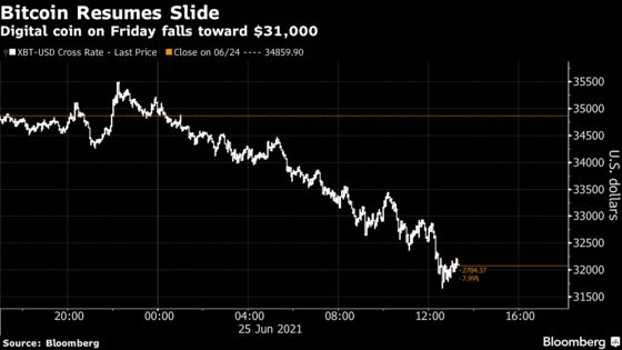 Bitcoin Resumes Slide Toward Closely Watched Technical Level