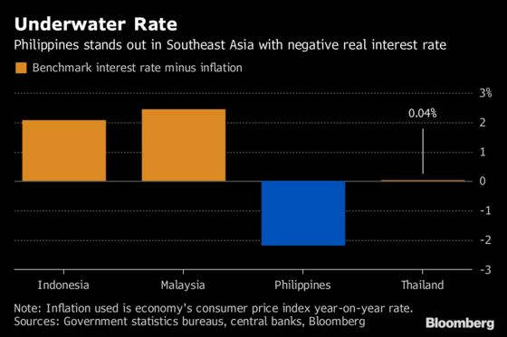 Biggest Rate Hike in a Decade on the Cards for Philippines